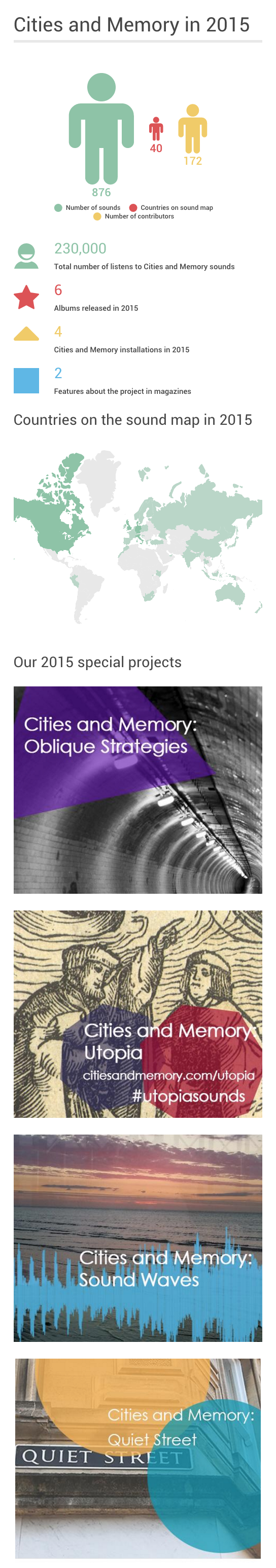 Cities and Memory 2015 Infogram charts infographics